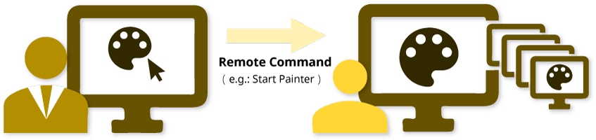 Comando remoto