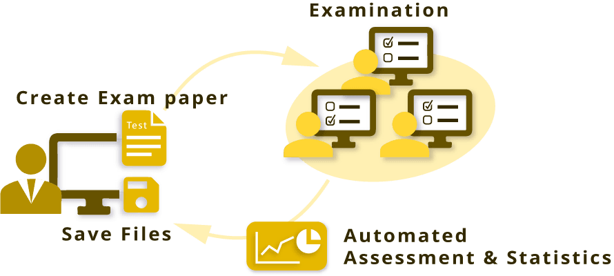Exame on-line