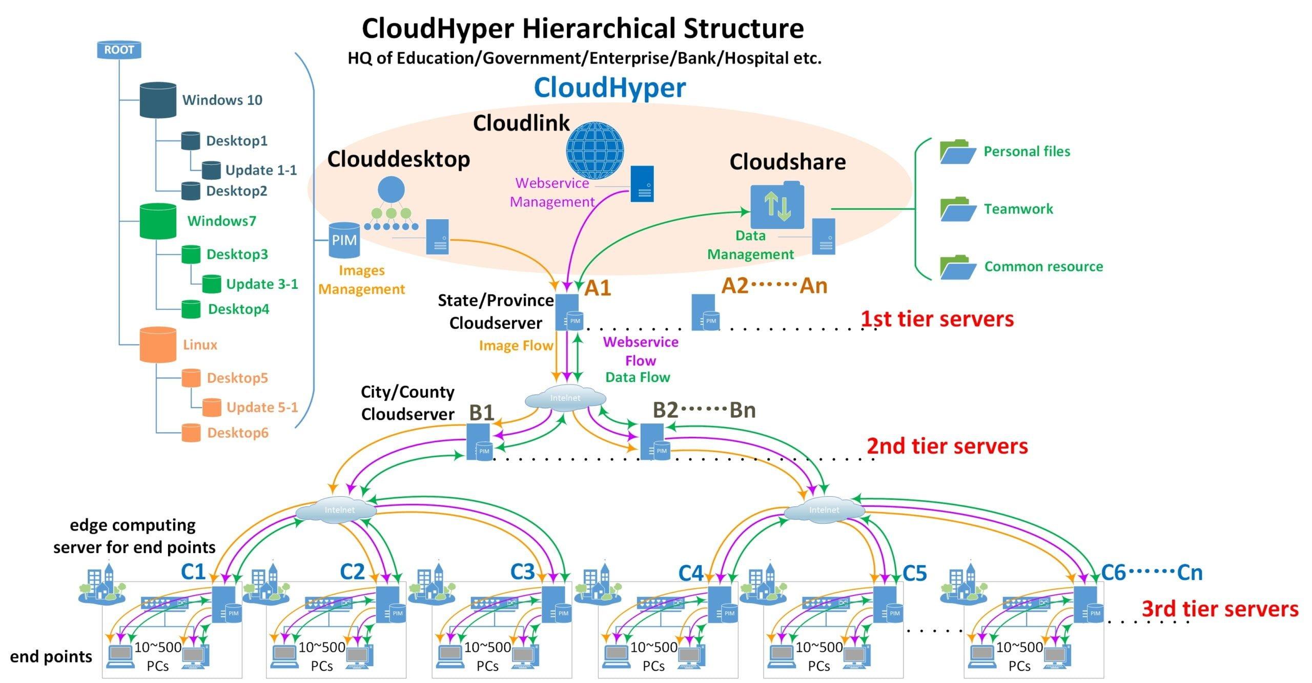 Multiplos servidores em camadas