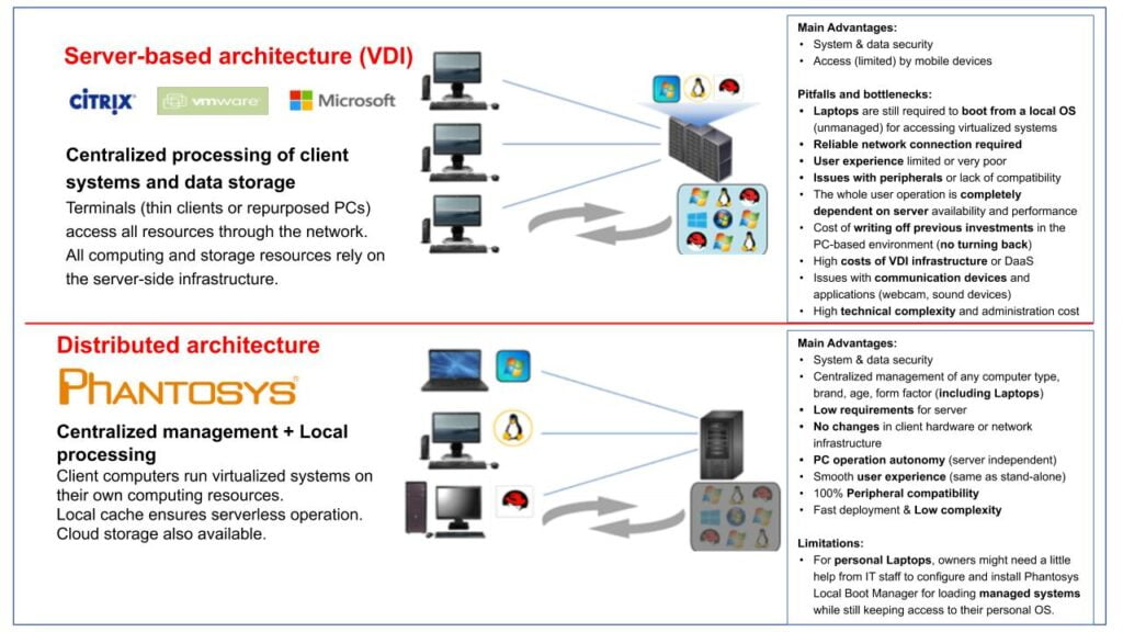 Phantosys-vs-VDI-for-remote-users